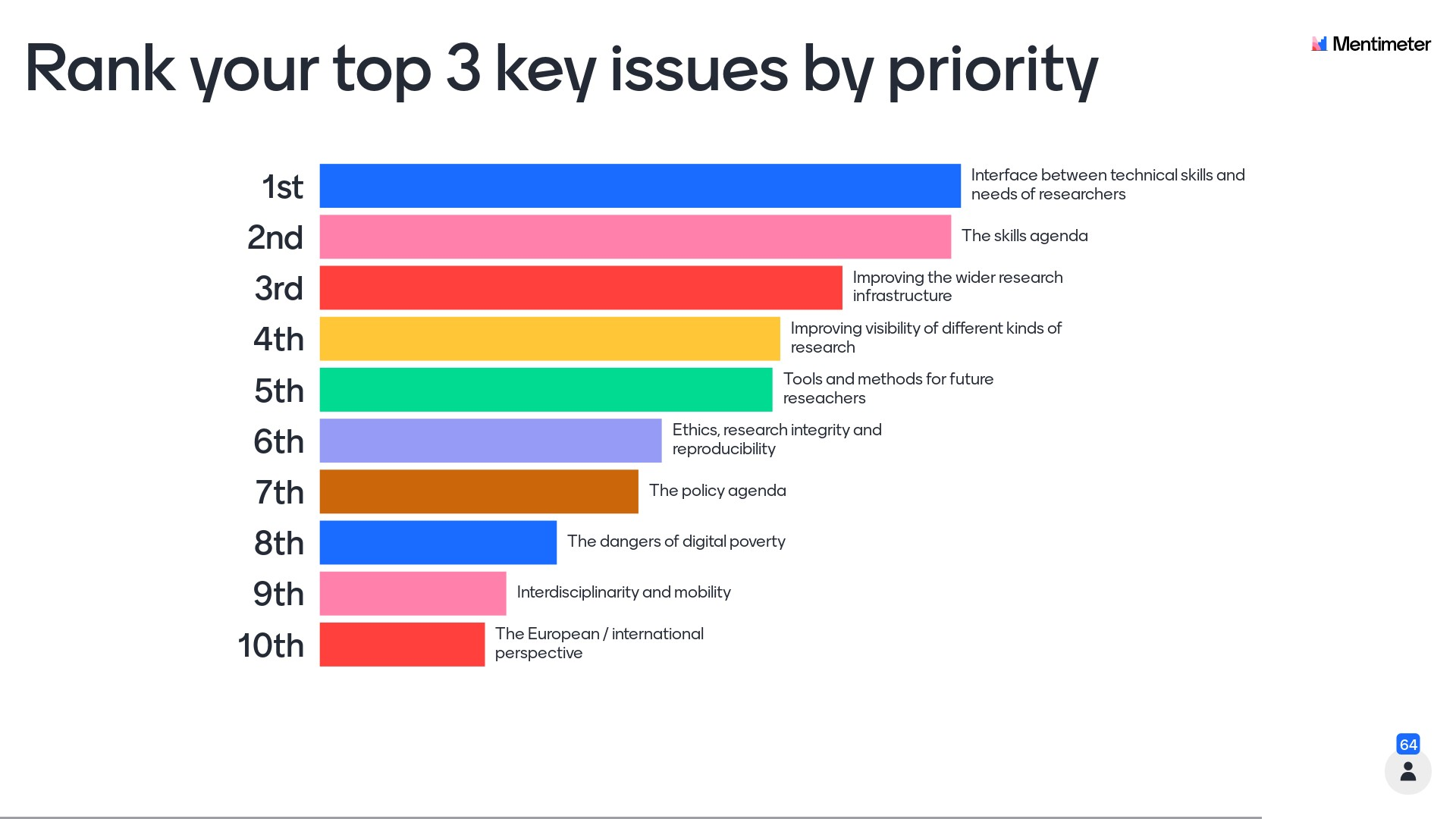 This images shows the ranking of top 3 key issues by priority: 1st Interface between technical skills and needs of researchers, 2nd The skills agenda, 3rd Improving the wider research infrastructure, 4th Improving the visibility of different kinds of research, 5th Tools and methods for future researchers, 6th Ethics, research integrity and reproducibility, 7th The policy agenda, 8th The dangers of digital poverty, 9th Interdisciplinarity and mobility, 10th The European / international perspective