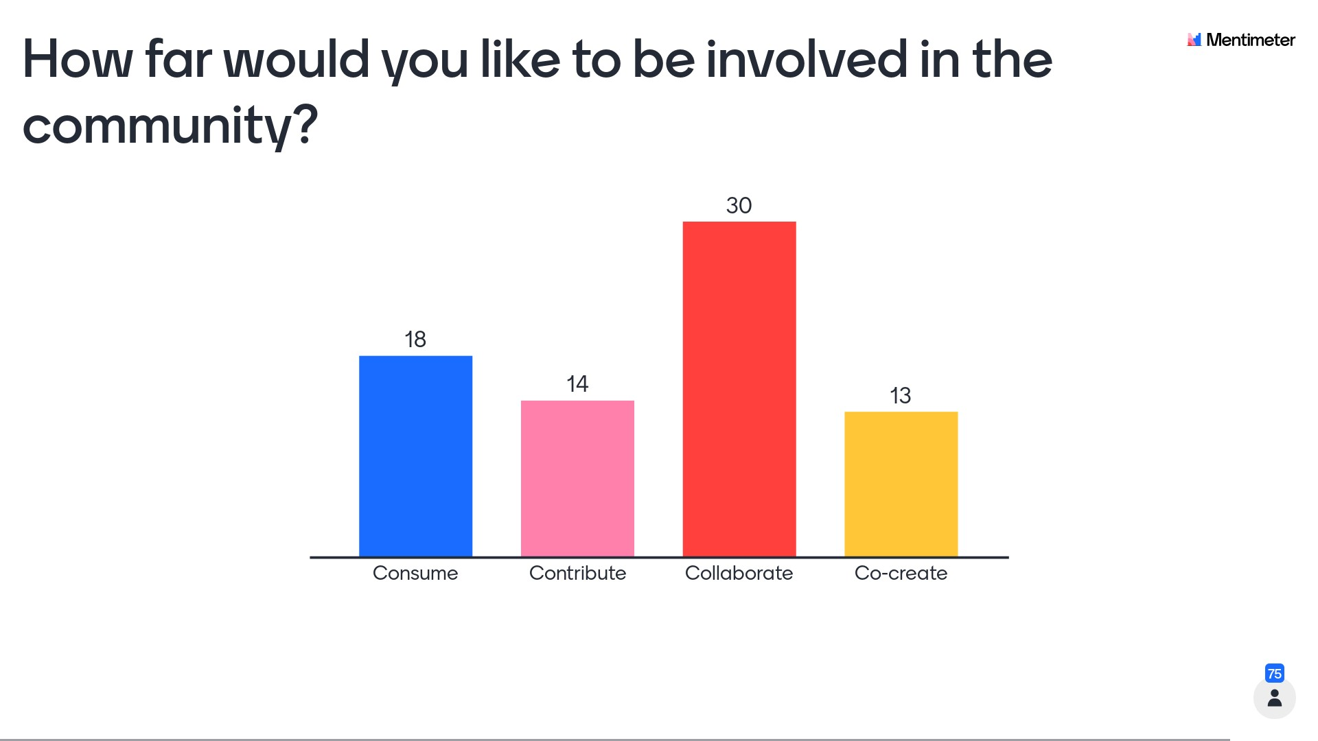 Attendees were asked how far they would like to be involved in the community. This image summarises responses (number of people): Consume 18, Contribute 14, Collaborate 30, Co-create 13