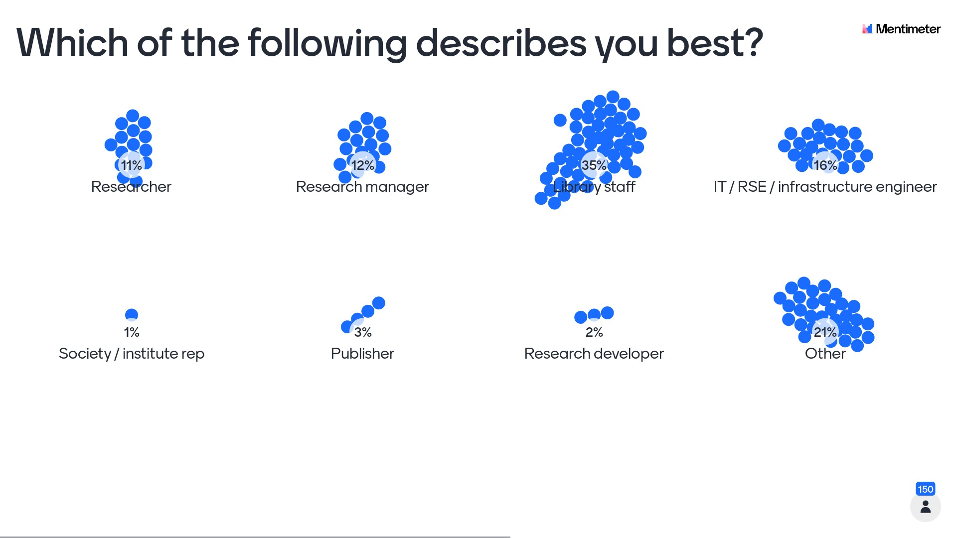 Attendees were asked which of the following roles described them best - this image summarises the answers: Research 11%, Research manager 12%, Library staff 35%, IT / RSE / Infrastructure engineer 16%, Society/institute rep 1%, Publisher 3%, Research developer 2%, Other 21%