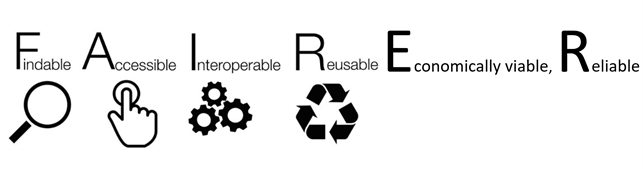 FAIRER - Findable, Accessible, Interoperable, Reusable, Economically viable, Reliable (with icons)